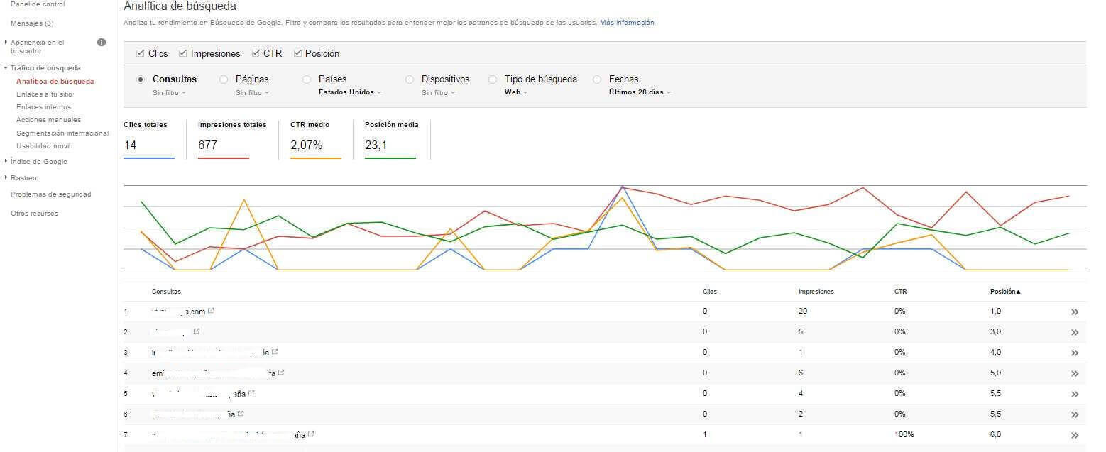 Google search console GWT o google web master tools