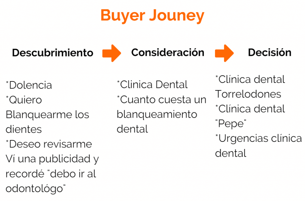Marketing-Dental-buyer-journey