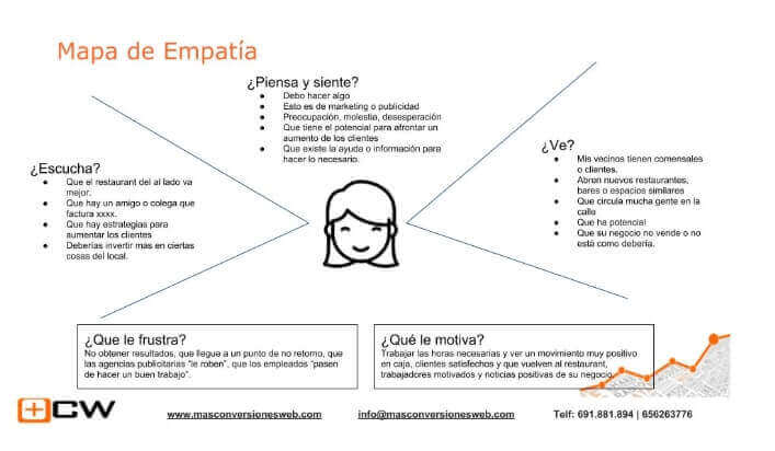 mapa-de-empatia-marketing-para-restaurantes