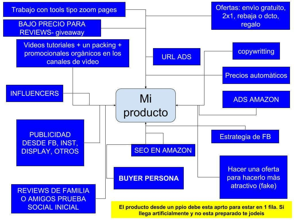 resumen de como vender en amazon