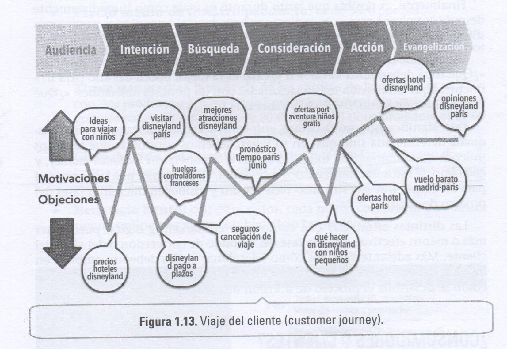 customer-journey-fernando-macia