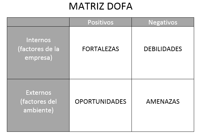 matriz dofa plan de marketing digital