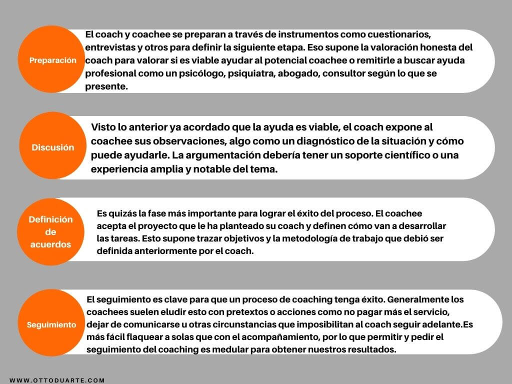 Coaching digital Consultor Marketing online y Formador de Marketing en Internet